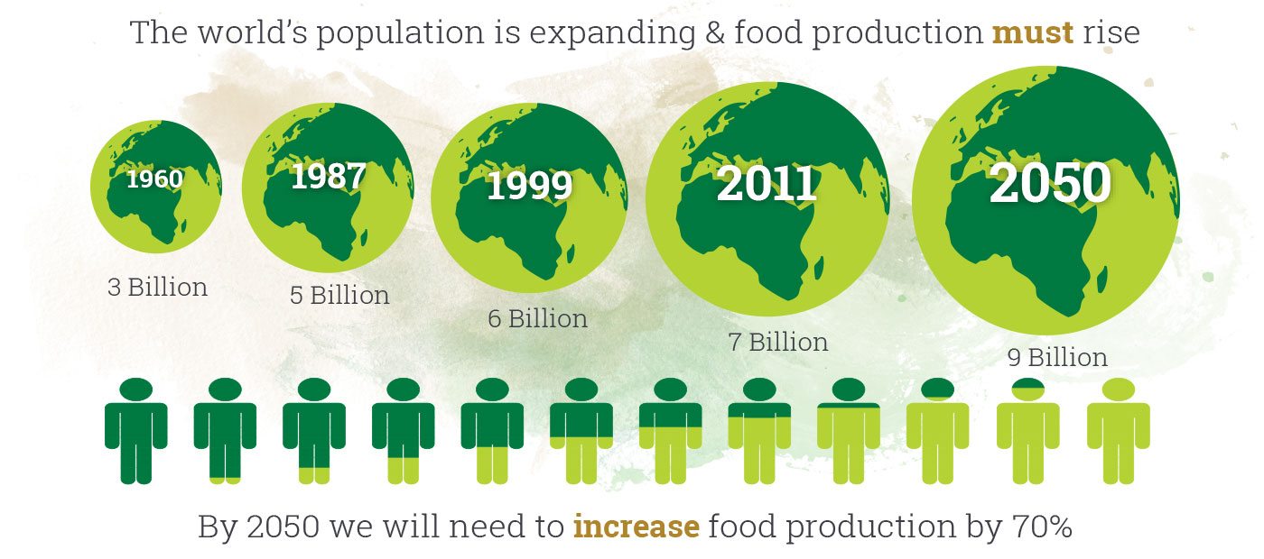 The world's population is expanding & food production must rise